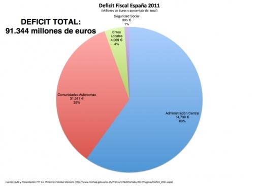 Dèficit espanyol